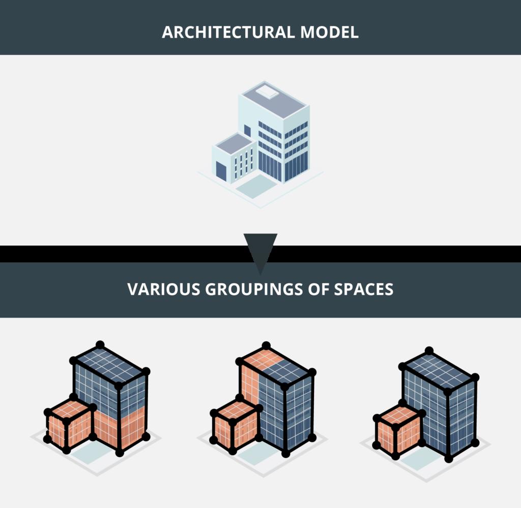 Multiplas agrupações de recintos para um mesmo modelo arquitetônico, em função de suas necessidades de comprovação normativa.